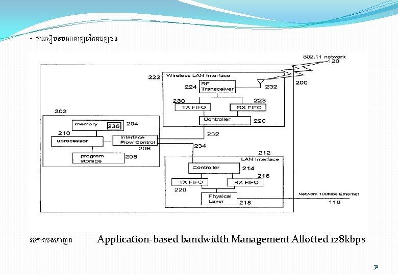 - ក ររ បចបណត ញន ក របញចន របភ ពបងហ ញព Application-based bandwidth Management Allotted