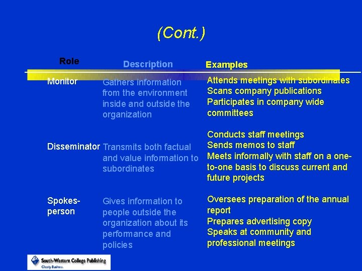 (Cont. ) Role Monitor Description Gathers information from the environment inside and outside the