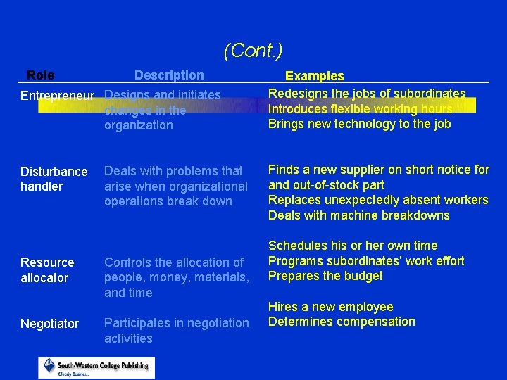 (Cont. ) Role Description Entrepreneur Designs and initiates changes in the organization Disturbance handler