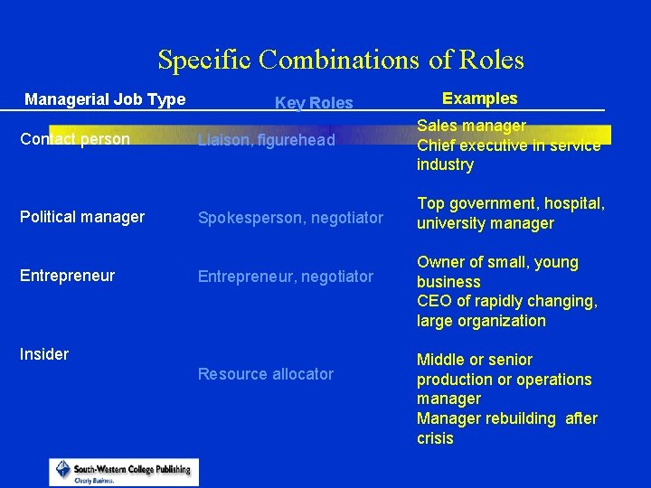 Specific Combinations of Roles Managerial Job Type Contact person Political manager Entrepreneur Key Roles