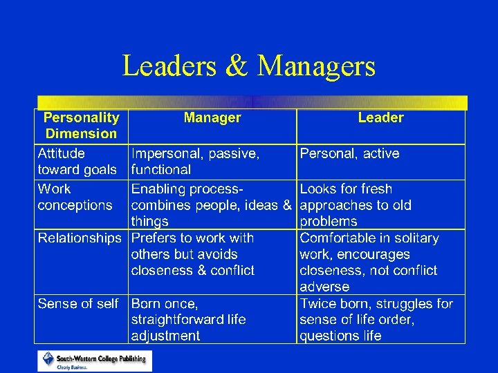 Leaders & Managers