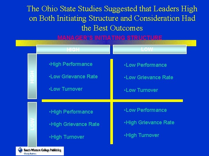 The Ohio State Studies Suggested that Leaders High on Both Initiating Structure and Consideration