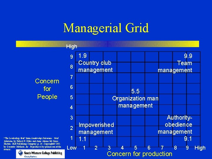 Managerial Grid High 9 1. 9 9. 9 Team management Country club 8 management