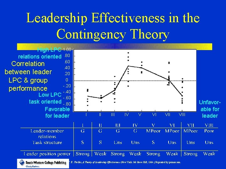 Leadership Effectiveness in the Contingency Theory High LPC 1. 00 relations oriented. 80 Correlation