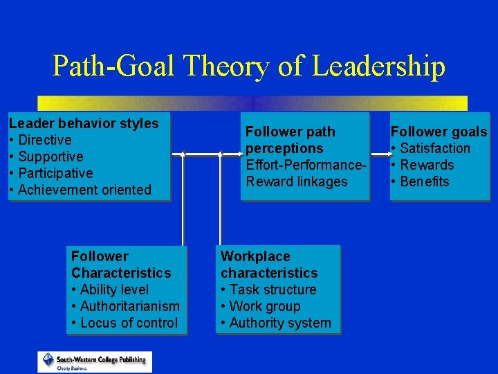 Path-Goal Theory of Leadership Leader behavior styles • Directive • Supportive • Participative •