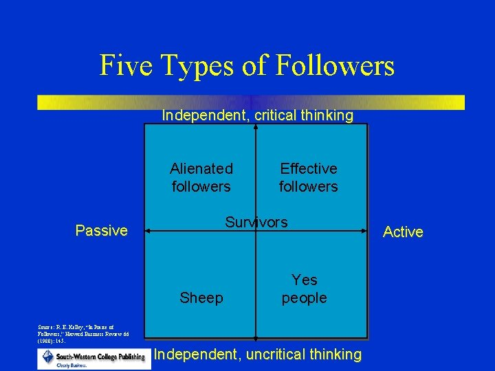 Five Types of Followers Independent, critical thinking Alienated followers Effective followers Survivors Passive Sheep