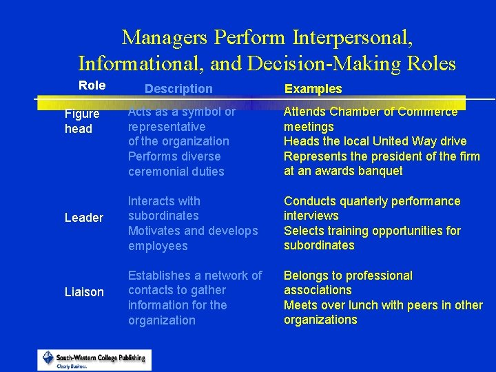 Managers Perform Interpersonal, Informational, and Decision-Making Roles Role Description Examples Acts as a symbol
