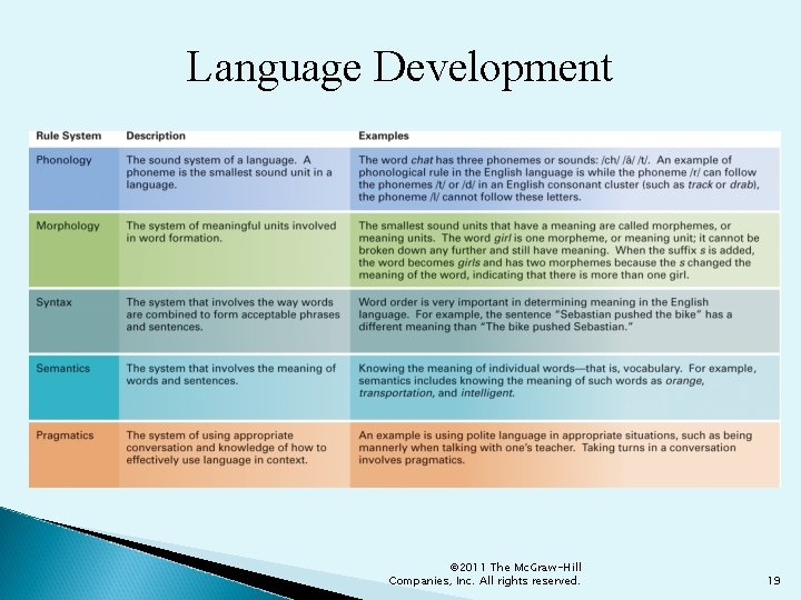 Language Development © 2011 The Mc. Graw-Hill Companies, Inc. All rights reserved. 19