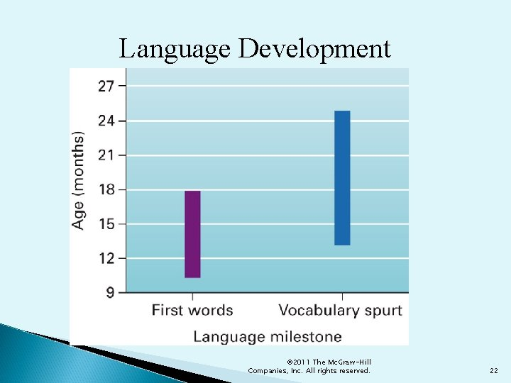 Language Development © 2011 The Mc. Graw-Hill Companies, Inc. All rights reserved. 22