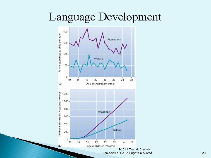 Language Development © 2011 The Mc. Graw-Hill Companies, Inc. All rights reserved. 28
