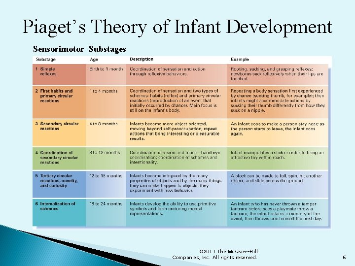 Piaget's Theory of Infant Development Sensorimotor Substages © 2011 The Mc. Graw-Hill Companies, Inc.