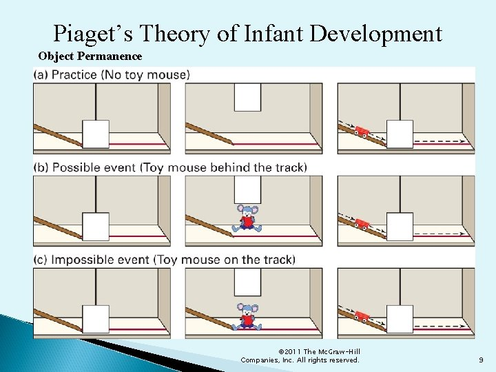 Piaget's Theory of Infant Development Object Permanence © 2011 The Mc. Graw-Hill Companies, Inc.