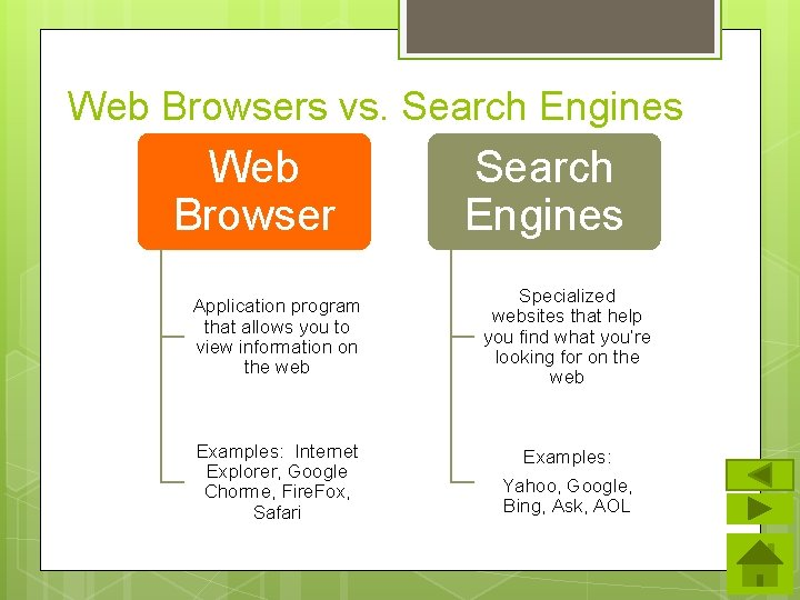 Web Browsers vs. Search Engines Web Browser Search Engines Application program that allows you