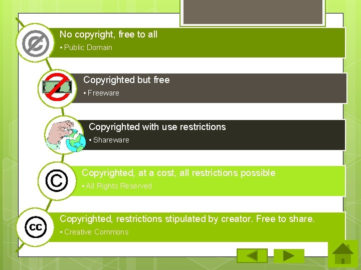 No copyright, free to all • Public Domain Copyrighted but free • Freeware Copyrighted