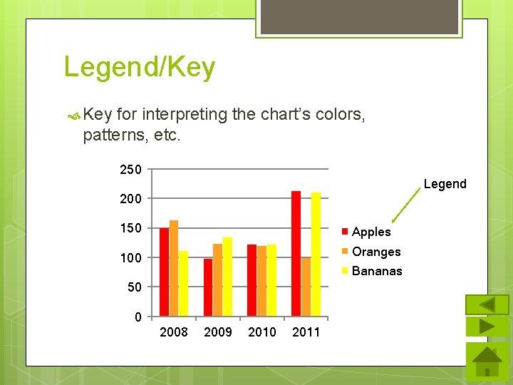 Legend/Key for interpreting the chart's colors, patterns, etc. 250 Legend 200 150 Apples Oranges