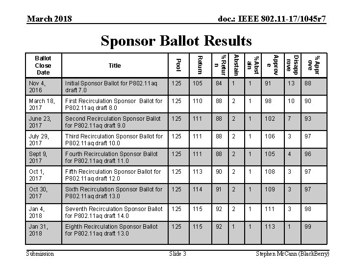 March 2018 doc. : IEEE 802. 11 -17/1045 r 7 Sponsor Ballot Results Initial