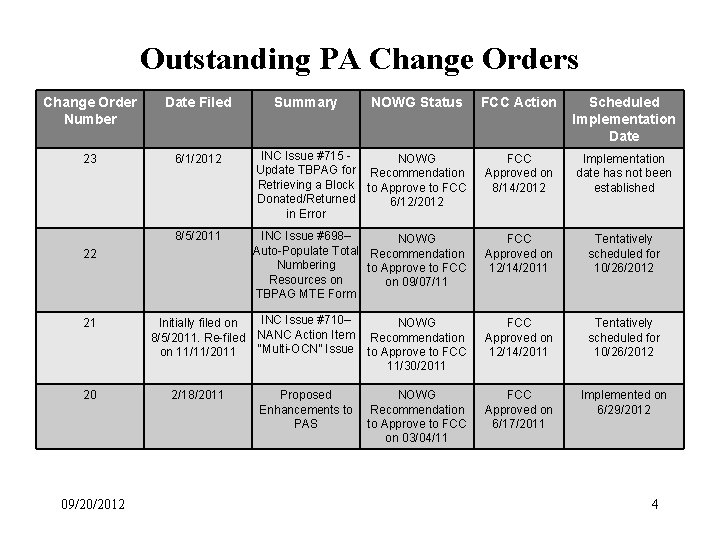 Outstanding PA Change Orders Change Order Number Date Filed 23 6/1/2012 8/5/2011 22 21