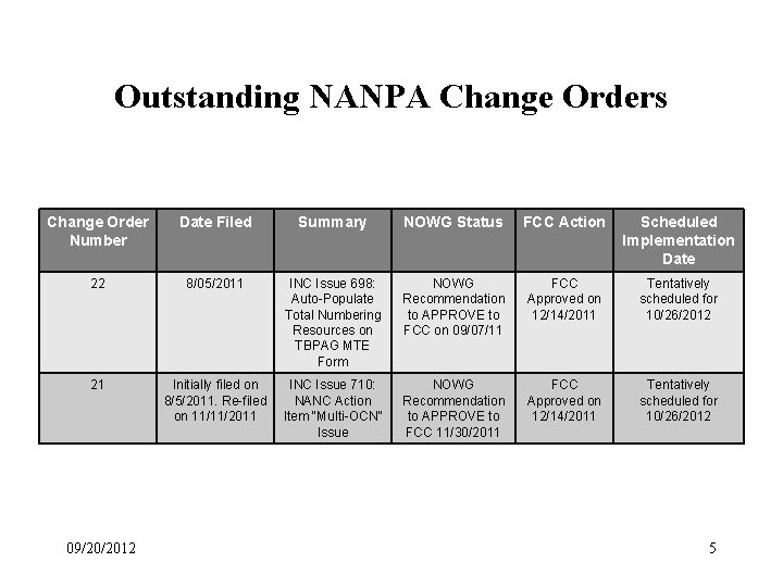 Outstanding NANPA Change Orders Change Order Number Date Filed Summary NOWG Status FCC Action