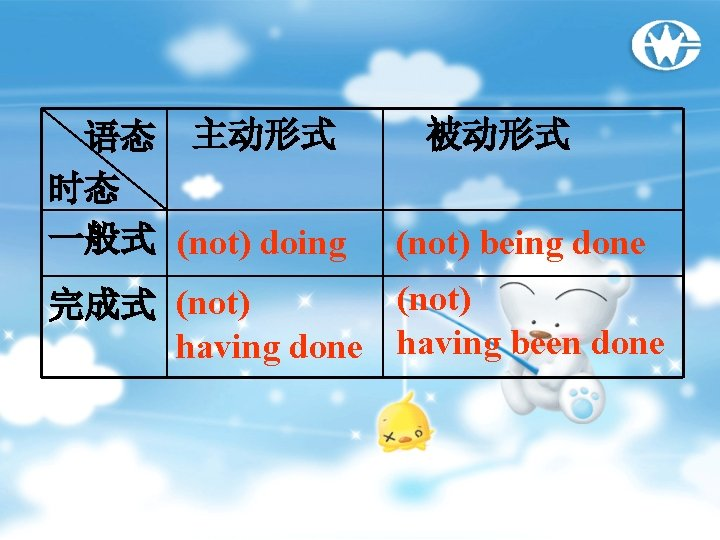 语态 主动形式 时态 一般式 (not) doing 被动形式 (not) being done (not) 完成式 (not) having