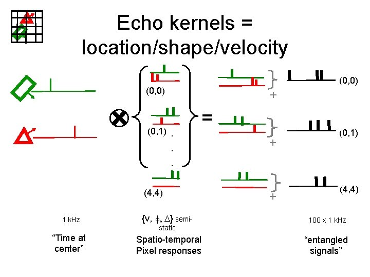 Echo kernels = location/shape/velocity (0, 0) (0, 1) +. . . = (4, 4)