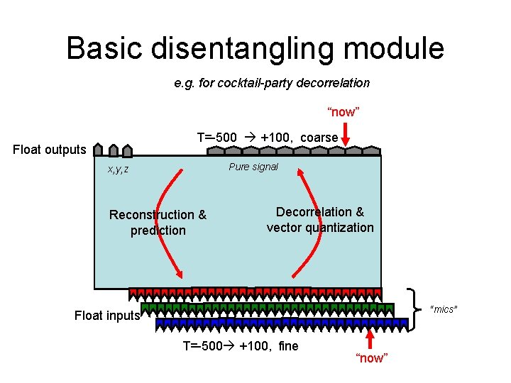 """Basic disentangling module e. g. for cocktail-party decorrelation """"now"""" T=-500 +100, coarse Float outputs"""