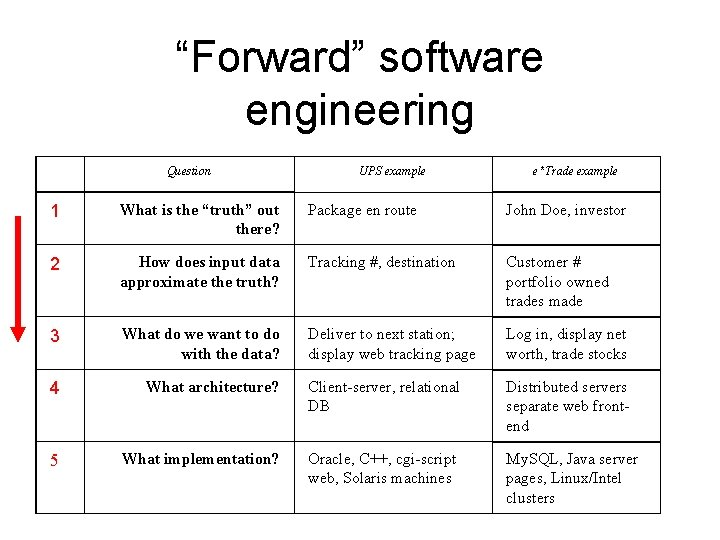 """""""Forward"""" software engineering Question UPS example e*Trade example 1 What is the """"truth"""" out"""