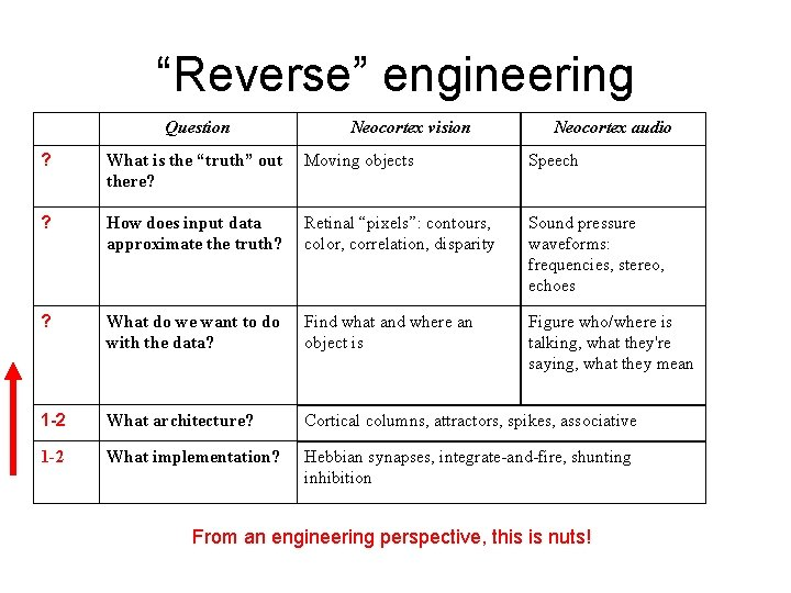 """""""Reverse"""" engineering Question Neocortex vision Neocortex audio ? What is the """"truth"""" out there?"""