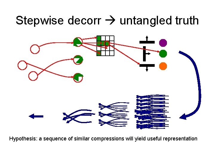 Stepwise decorr untangled truth Hypothesis: a sequence of similar compressions will yield useful representation