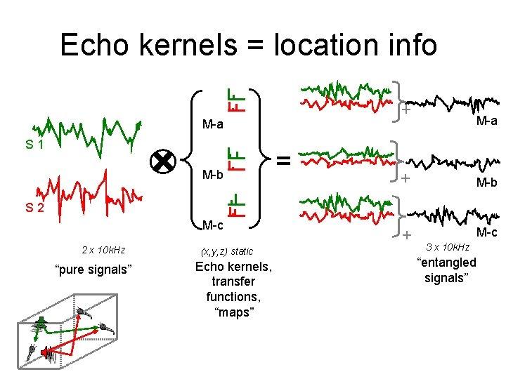 Echo kernels = location info + M-a S 1 M-b = M-a + M-b