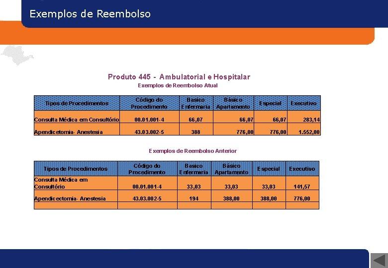 Exemplos de Reembolso Produto 445 - Ambulatorial e Hospitalar Exemplos de Reembolso Atual Tipos