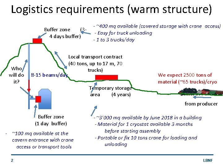 Logistics requirements (warm structure) Buffer zone (34 days buffer) Who will do it? 8