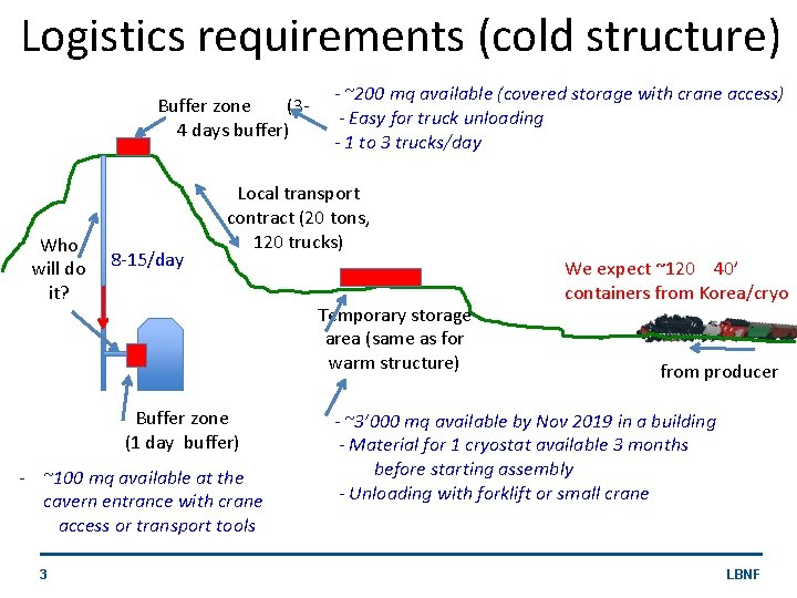 Logistics requirements (cold structure) Buffer zone (34 days buffer) Who will do it? 8