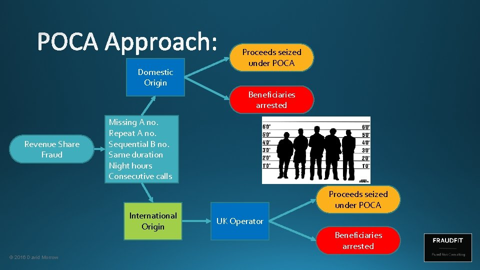 Domestic Origin Proceeds seized under POCA Beneficiaries arrested Revenue Share Fraud Missing A no.