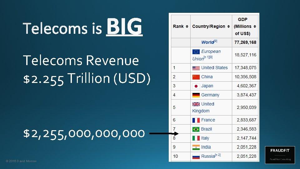 Telecoms Revenue $2. 255 Trillion (USD) $2, 255, 000, 000 © 2016 David Morrow