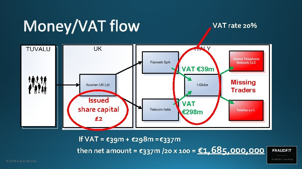 VAT rate 20% VAT € 39 m Missing Traders Issued share capital £ 2