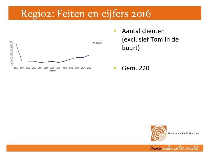 Regio 2: Feiten en cijfers 2016 • Aantal cliënten (exclusief Tom in de buurt)