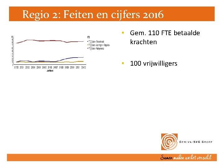 Regio 2: Feiten en cijfers 2016 • Gem. 110 FTE betaalde krachten • 100
