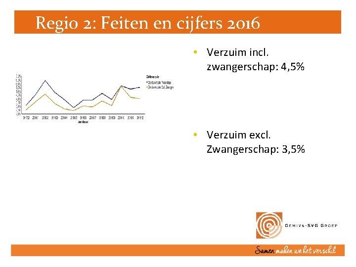 Regio 2: Feiten en cijfers 2016 • Verzuim incl. zwangerschap: 4, 5% • Verzuim