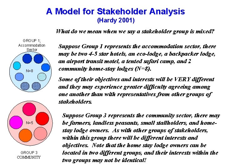 A Model for Stakeholder Analysis Tourism Management in the GMS November- December 2006, Cambodia