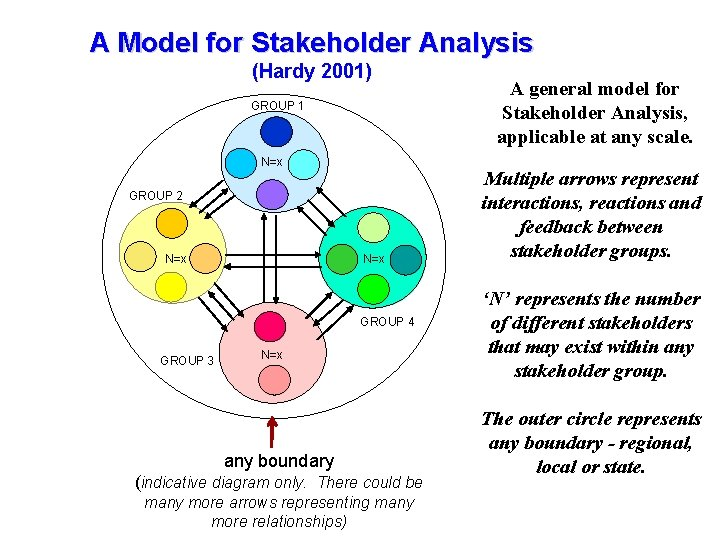 A Model for Stakeholder Analysis Tourism Management the GMS Tourism Management inin the GMS