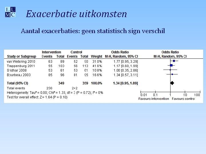 Exacerbatie uitkomsten Aantal exacerbaties: geen statistisch sign verschil