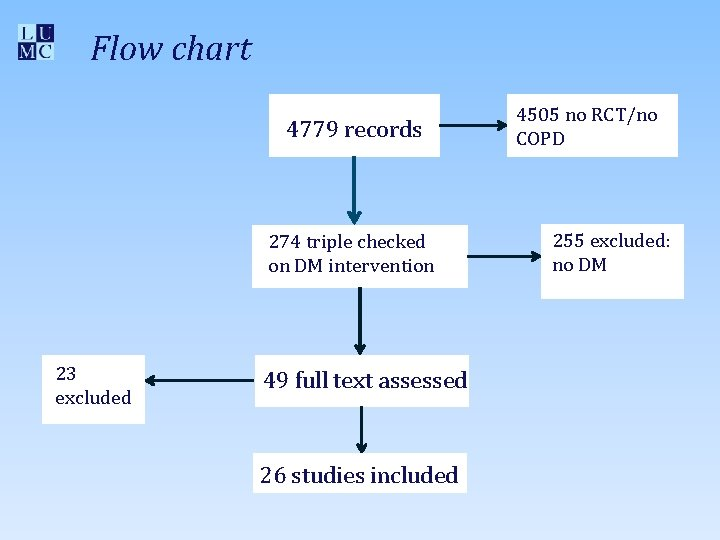 Flow chart 4779 records 274 triple checked on DM intervention 23 excluded 49 full