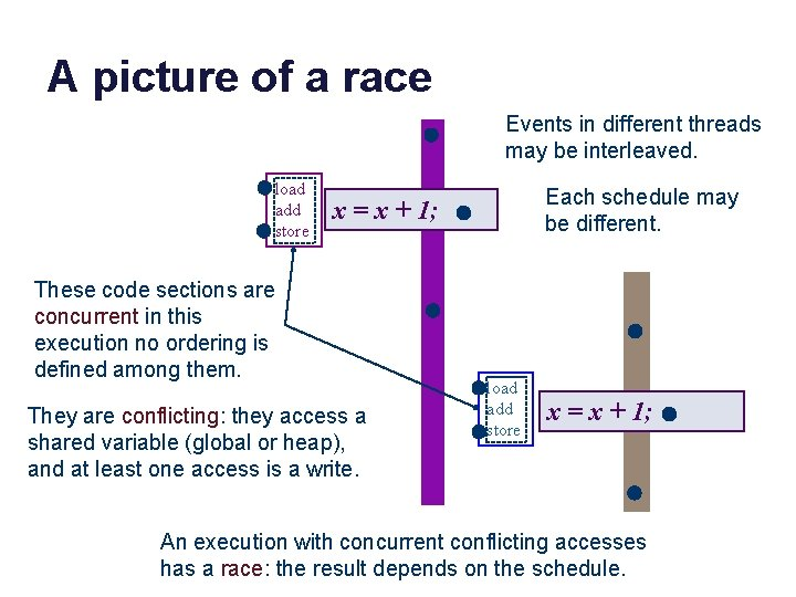 A picture of a race Events in different threads may be interleaved. load add