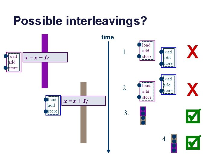 Possible interleavings? time load add store 1. x = x + 1; 2. load