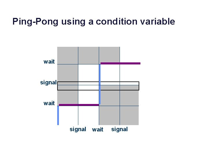 Ping-Pong using a condition variable wait signal