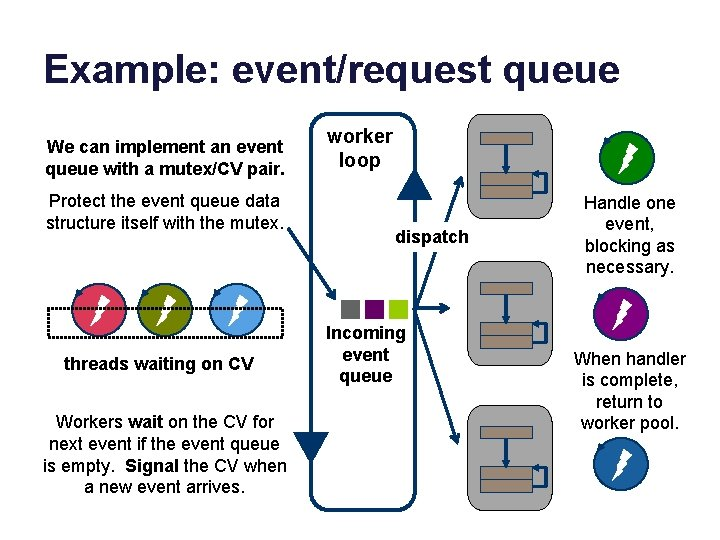 Example: event/request queue We can implement an event queue with a mutex/CV pair. Protect