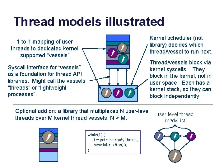 """Thread models illustrated 1 -to-1 mapping of user threads to dedicated kernel supported """"vessels"""""""