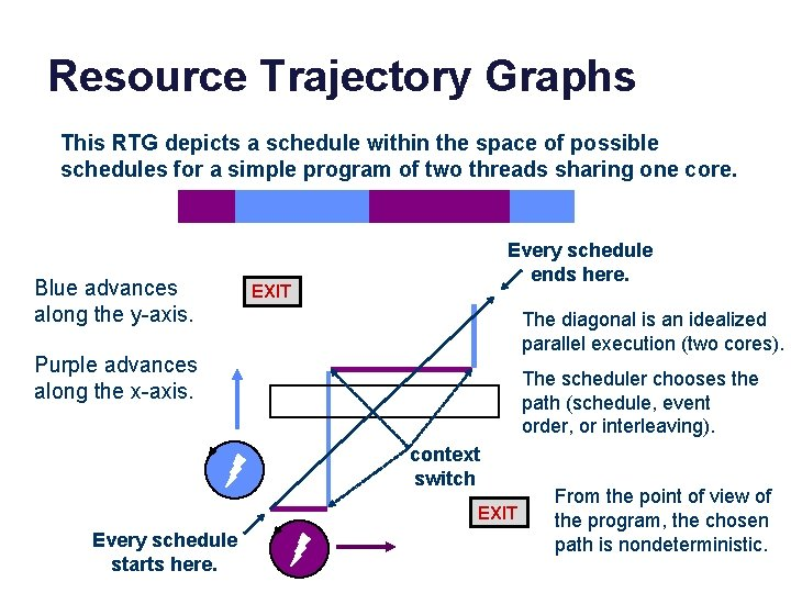 Resource Trajectory Graphs This RTG depicts a schedule within the space of possible schedules