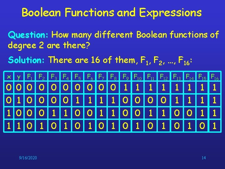 Boolean Functions and Expressions Question: How many different Boolean functions of degree 2 are