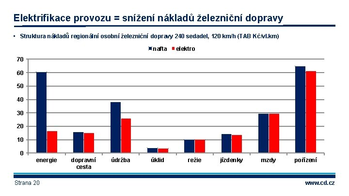 Elektrifikace provozu = snížení nákladů železniční dopravy • Struktura nákladů regionální osobní železniční dopravy